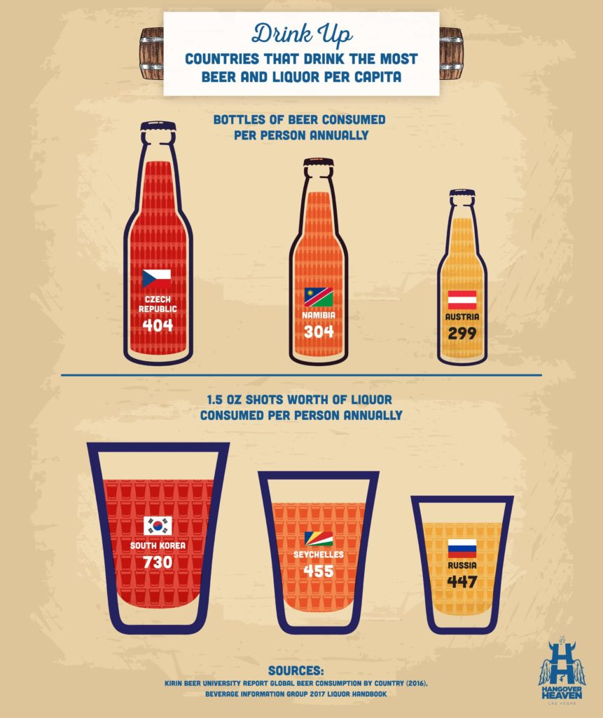 A graphic showing which countries drink the most bottles of beer and shots of liquor per capita