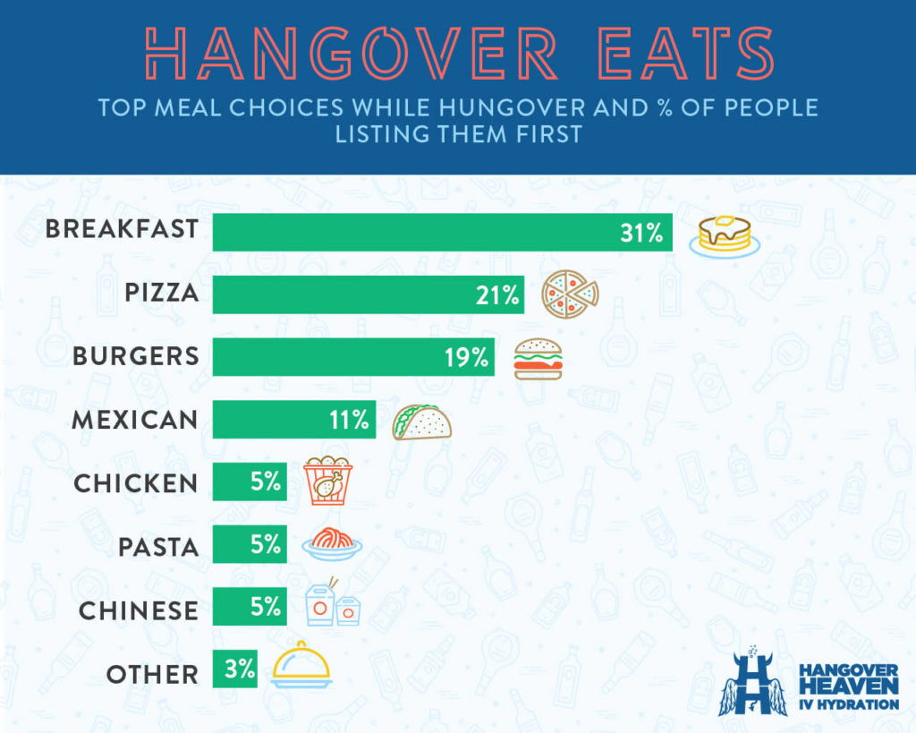 Top meal choices while hungover