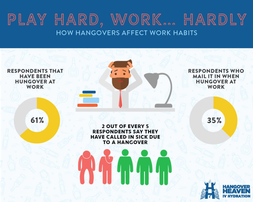 How hangovers affect work habits