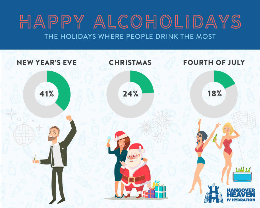 The holidays where people drink the most
