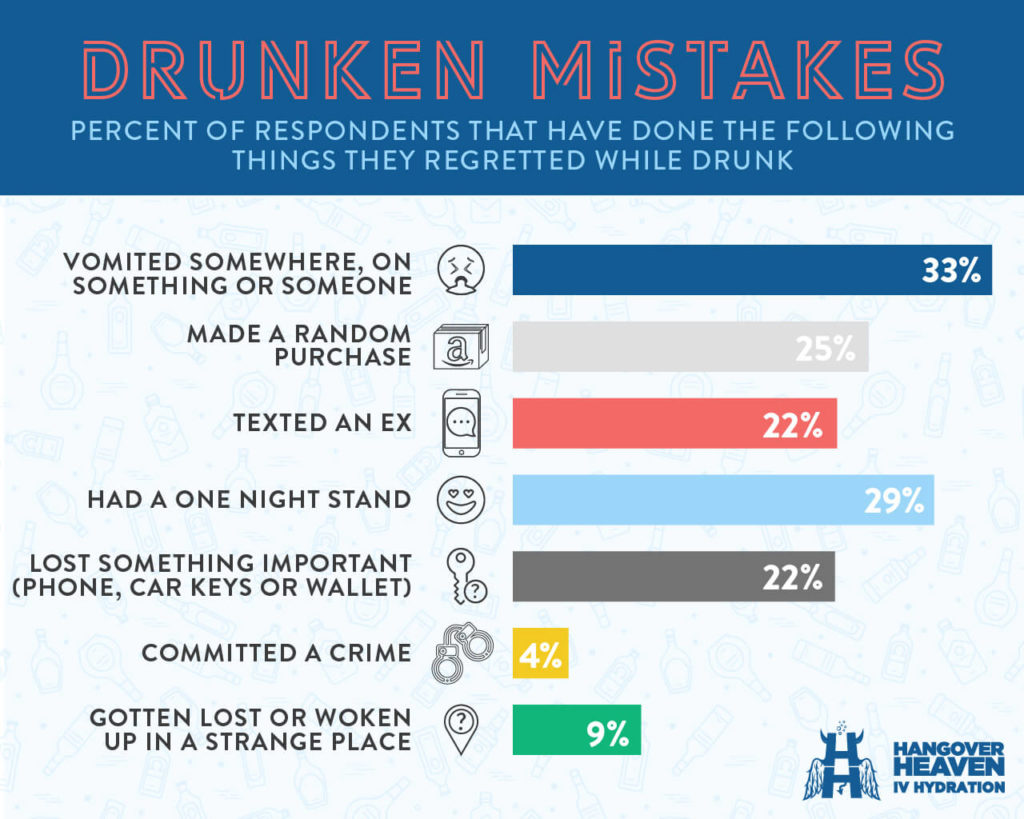 Percent of respondents that have done something they regretted while drunk