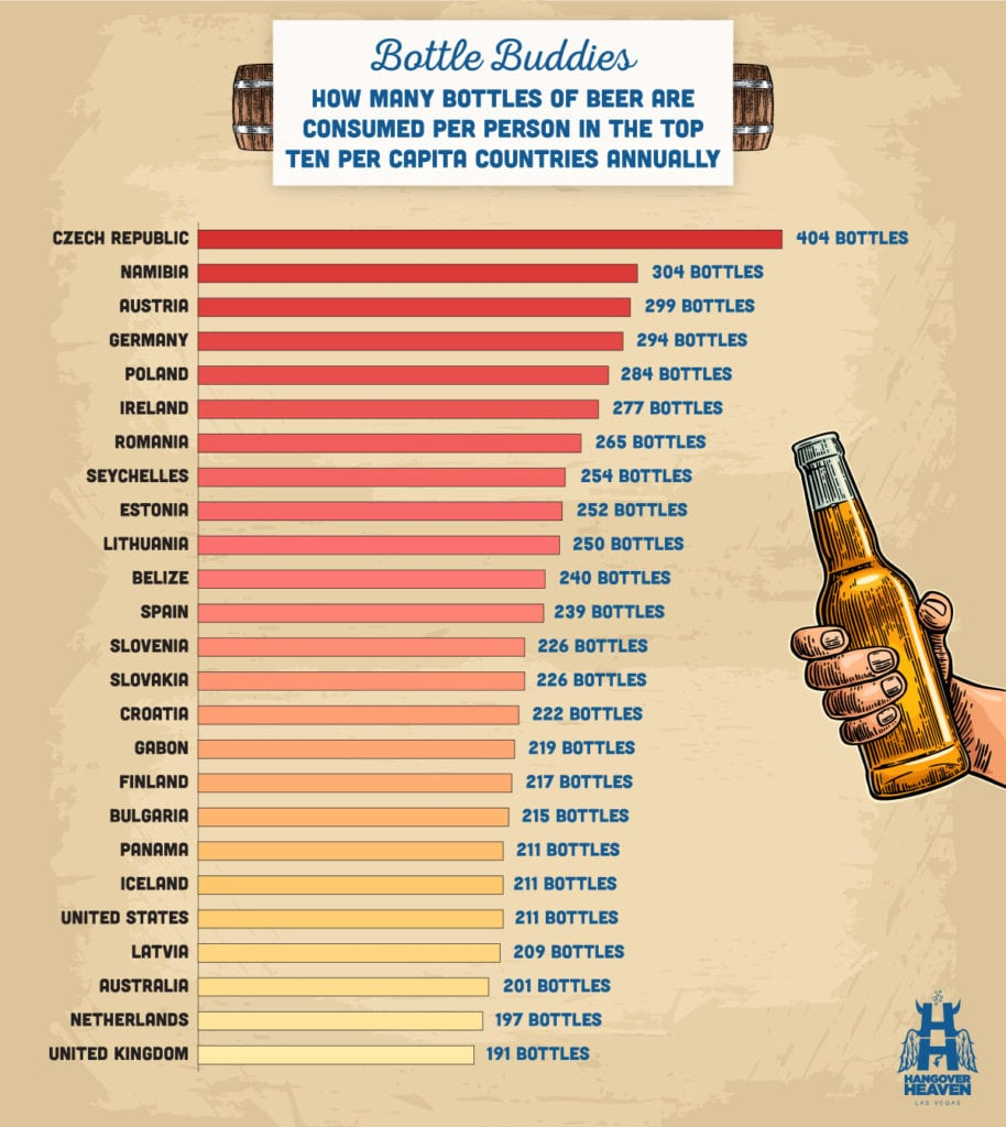A graph showing how many bottles of beer are consumed per person in the top ten per capita countries annually