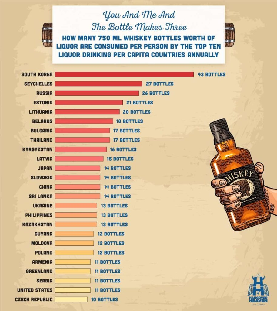 A graph showing how many bottles of liquor are consumed per person in the top ten per capita countries annually