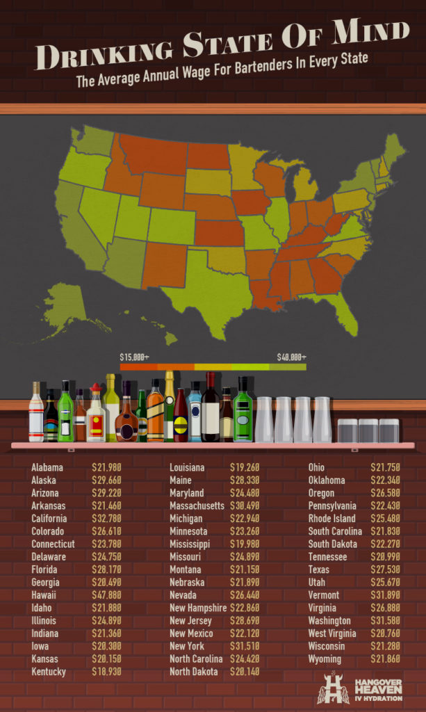 Average Annual Wage for Bartenders in Every State