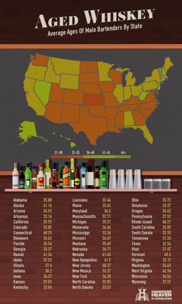 Average Ages of Male Bartenders by State