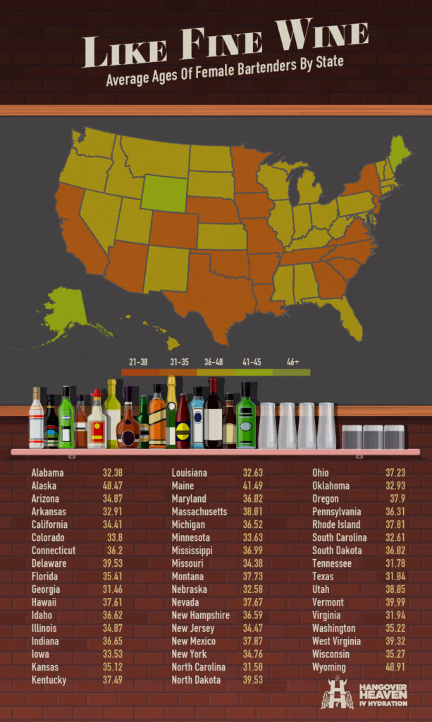 Average Ages of Female Bartenders by State