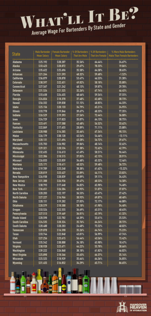 Average Wage for Bartenders by State and Gender