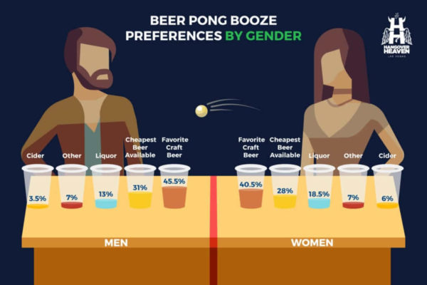 booze preferences by gender
