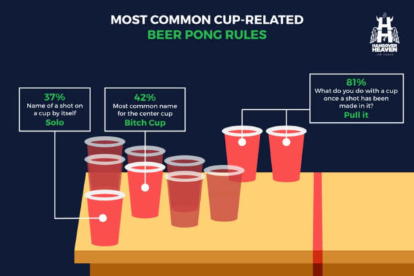 most common cup related beer pong rules