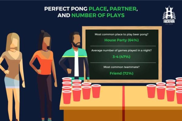 most common place to play beer pong