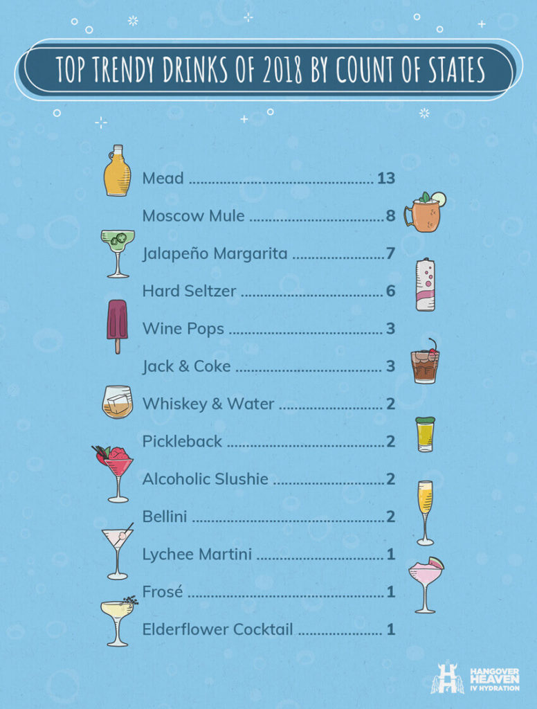 top trendy drinks of 2018 by count of states